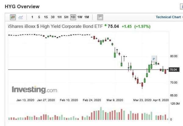 安碩 iBoxx 高收益公司債日 k 線圖