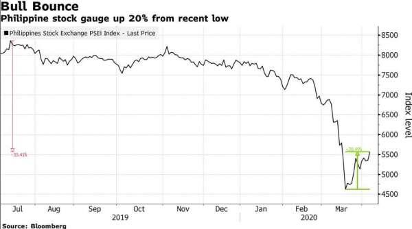 菲律賓 PSEI 指數走勢圖 (圖:Bloomberg)