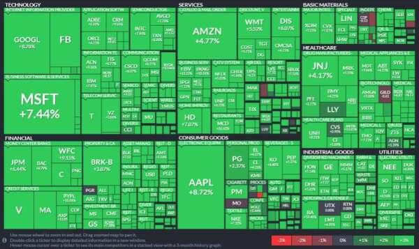 標普 11 大板塊歡慶大漲,資訊科技 (+8.78%) 領軍暴漲、其次公用事業 (+7.85%) 和非必需消費品 (+7.73%) (圖片:Finviz)