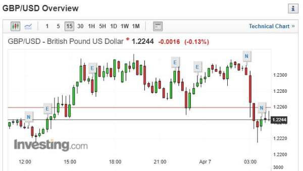 英鎊兌美元下滑 0.09% 報 1.2247。(圖片:investing)