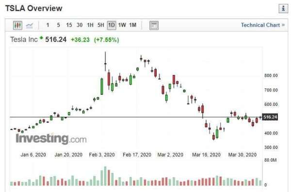 特斯拉股價 (圖片: INVESTING)