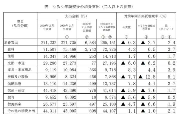 經閏月試算後的2月家庭收支數據 (圖片來源:日本總務省)