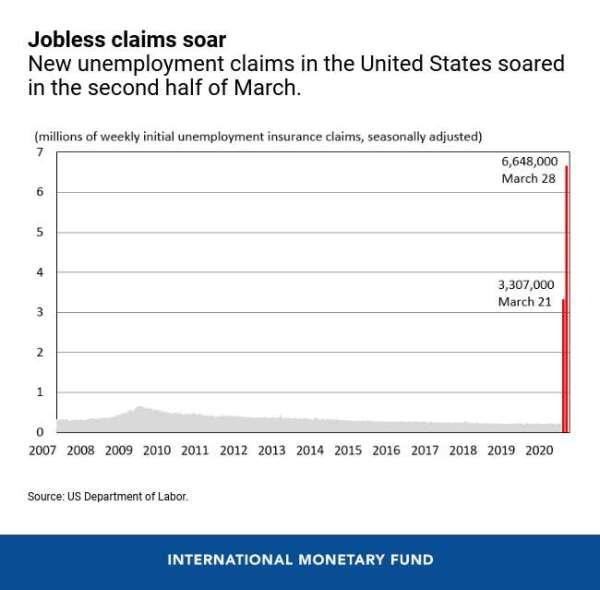 美國失業人數暴增 (圖表取自 IMF)