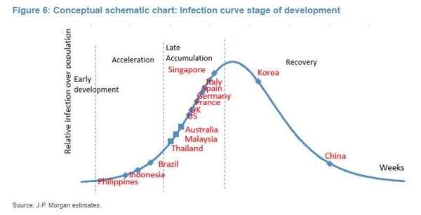 各國發展情況位置 (圖表取自 Zero Hedge)