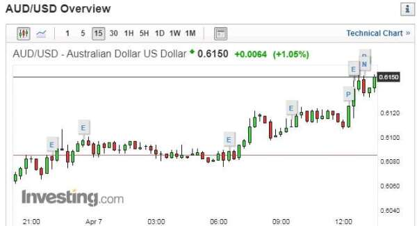 澳幣兌美元 15 分鐘走勢圖 圖片:investing.com