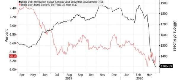 外資前一季度大舉賣出印度公債 (黑線),印度公債殖利率 (紅線) 則進行反彈。(來源:Bloomberg)