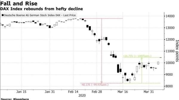 德國法蘭克福 DAX 指數走勢圖 (圖:Bloomberg)