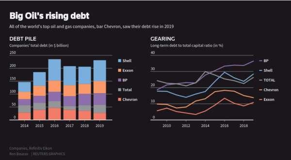 近年來,全球石油巨頭債務水平呈現快速上升趨勢 (圖:Reuters)