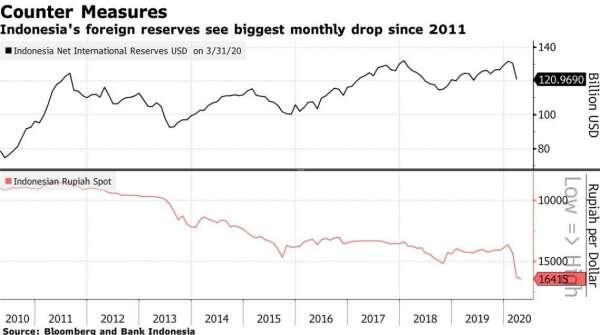 印尼外匯準備金、印尼匯價 (圖:Bloomberg)