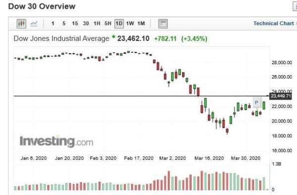 美股道瓊指數日k線圖(圖:Investing.com)