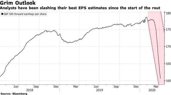分析師調降 S&P 500 企業預估獲利 (圖:Bloomberg)