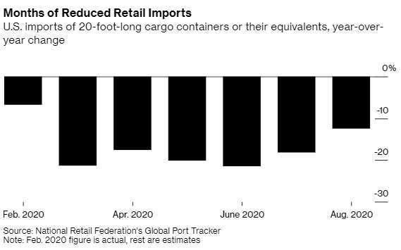 美國零售業者今年貨櫃進口量 (圖片: 彭博社)