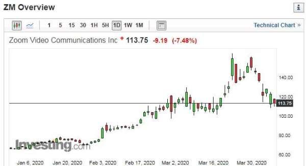 Zoom 股價日線走勢圖 圖片:investing.com