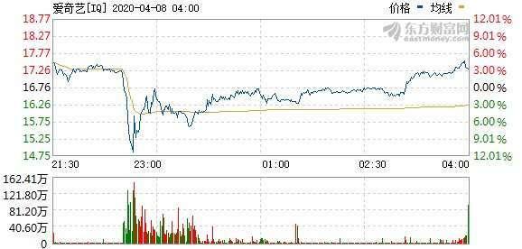 資料來源:東方財富網,愛奇藝股價即時走勢