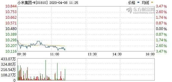 資料來源:東方財富網,小米股價即時走勢