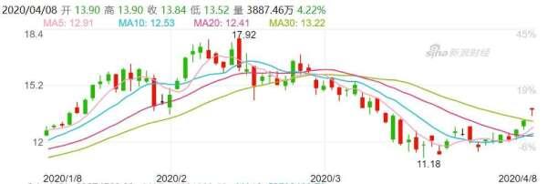 資料來源: 新浪財經, 中芯股價日線走勢
