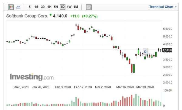 軟銀集團股價走勢日線圖 (圖片來源:Investing.com)