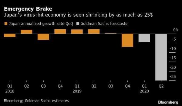 日本 GDP 季增年率,灰色為高盛的預測值。(資料來源: Bloomberg)