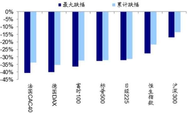 資料來源: Wind、海通證券研究所 / 截至 2020.03.20