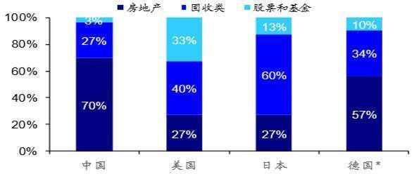 資料來源: Wind、海通證券研究所 * 德國 [股票和基金] 實為 [證券類]