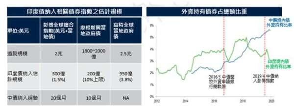 資料日期: Bloomberg& HSBC& 渣打銀行研究,2020/3/31,保德信投信整理