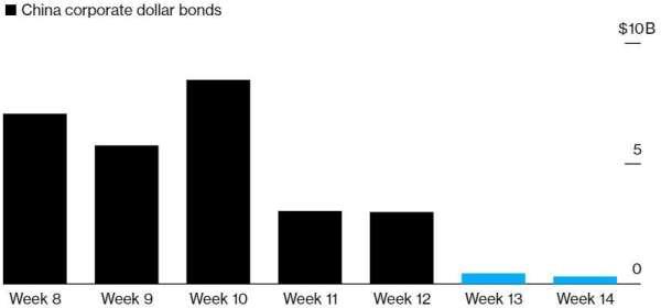 中國企業美元債近兩周發行量暴跌。(來源:Bloomberg)