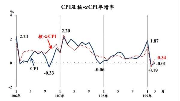 我國3月CPI連2個月負成長。(圖:主計總處提供)