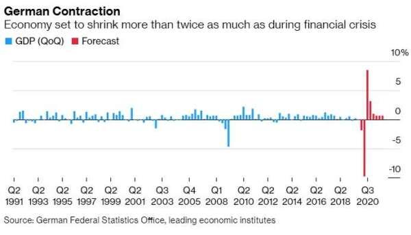 德國 GDP 季增率表現 圖片:Bloomberg