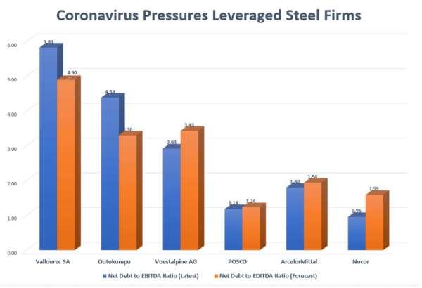 受疫情波及,歐洲鋼鐵生產商面臨龐大債務壓力 (圖:Reuters)