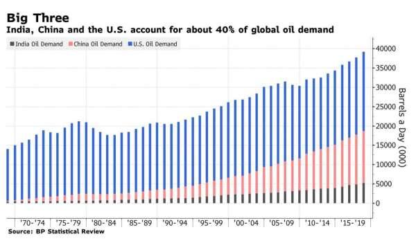 印度、中國及美國為全球前三大原油消費國,消費量約佔市場四成 (圖:Bloomberg)