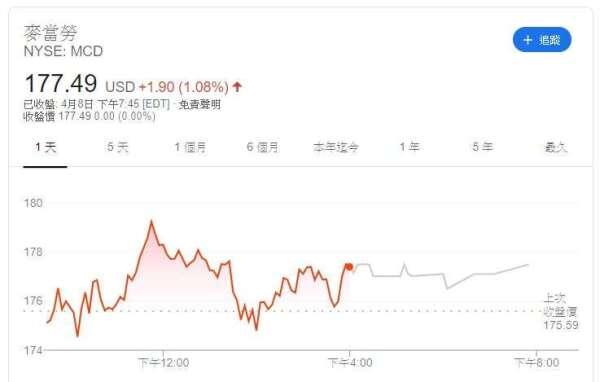 麥當勞股價 (圖片: Google)