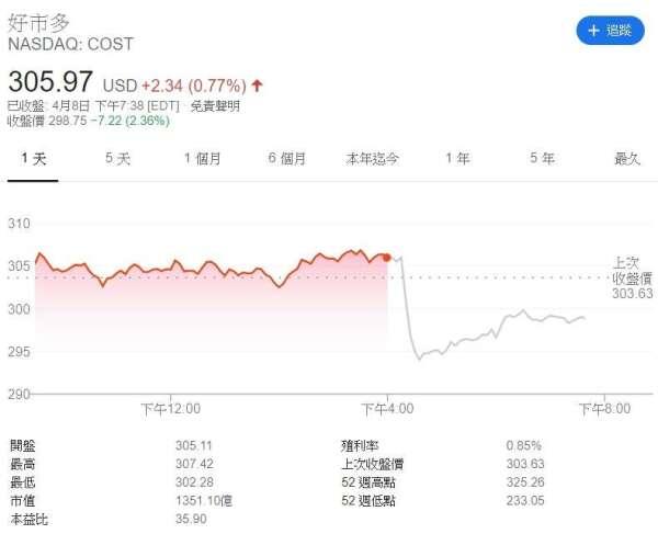 Costco 股價走勢圖 (來源: Google)