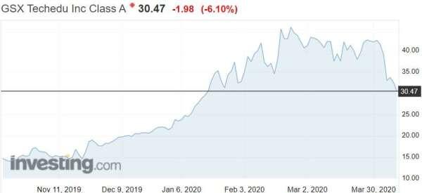 資料來源;investing.com,跟誰學股價日線走勢
