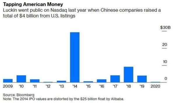 中國企業赴美掛牌總規模 (圖:Bloomberg)