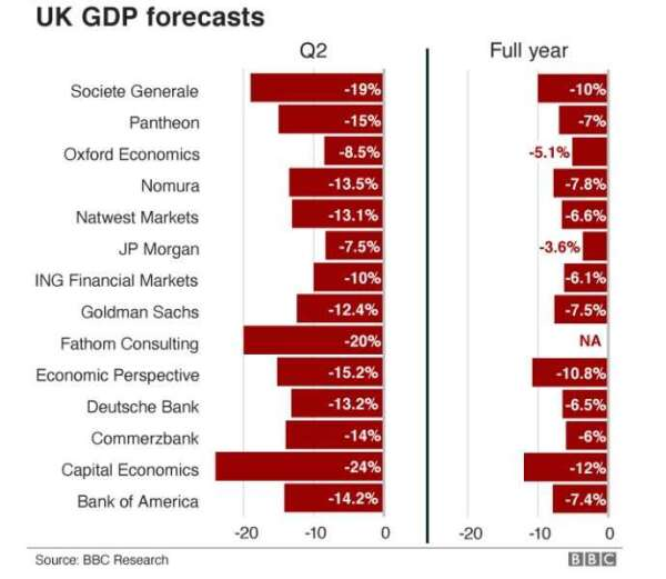 各家機構對英國第二季與全年 GDP 預測 (圖片: 英國廣播公司)