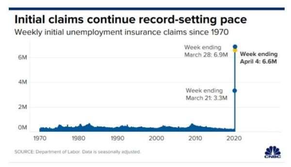 美國初領失業救濟人數不斷創新高 (圖片: CNBC)