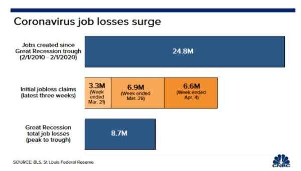 由上到下分別為:美國過去十年新增就業數,過去三週美國初領失業救濟金人數,以及大蕭條期間失業高峰值 (圖片: CNBC)