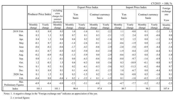 2020 年 3 月日本企業物價指數 (圖片來源:日本央行)