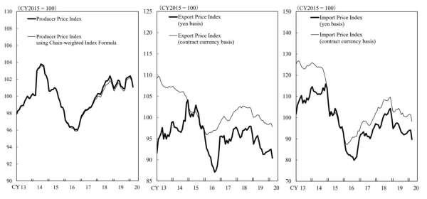 日本企業物價指數走勢 (圖片來源:日本央行)