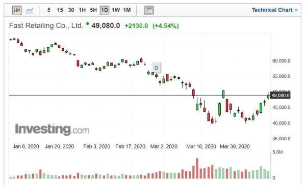 迅銷股價走勢日線圖 (圖片來源:Investing.com)