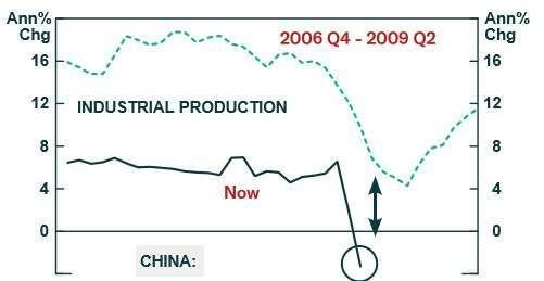 010(資料來源: BCA) 中國工業生產嚴重衰退