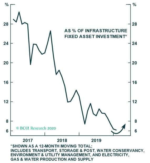 (資料來源: BCA) PPP 融資規模占基建投資總額比重持續下滑