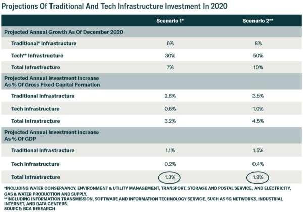 (資料來源: BCA)2020 年新基建情境分析