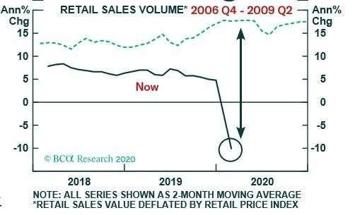 011(資料來源: BCA) 中國零售銷售重挫