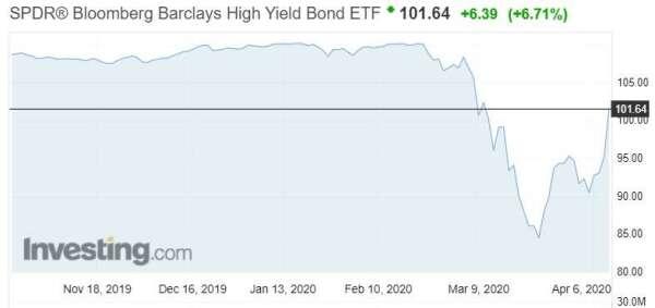 彭博巴克萊高收債 ETF 周四大漲。(來源:Investing 網站)