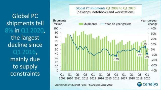 全球 PC 第一季出貨量下跌 8%(圖片:telecomtv)