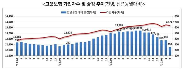 僱用保險投保人數變化 (圖片來源:韓國僱用勞動部)