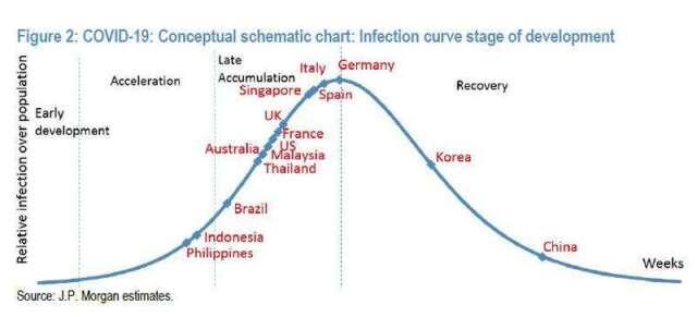 各國疫情發展週期 (圖片:zerohedge)