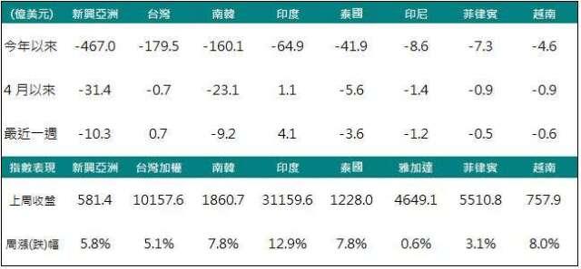 資料來源:Bloomberg,2020/04/11,中國信託投信整理。 * 本文提及個股僅為說明之用,不代表基金之必然持股,亦不代表任何金融商品之推介或建議。