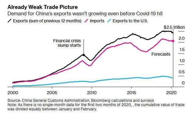 中國進出口貿易額 (圖:Bloomberg)